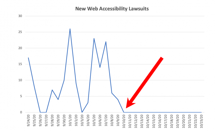 Graph of web accessiblity lawsuits showing zero cases filed after October 10.
