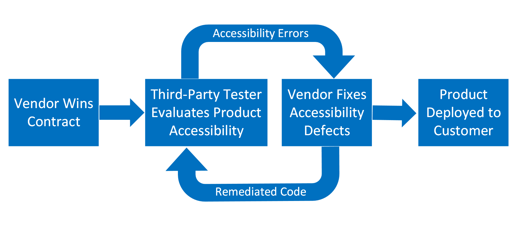 Process flow that demonstrates a vendor winning a contract. Then a 3rd party tester evaluates the product for accessibility. The accessibility errors are then fixed by the vendor and the 3rd part tester retests the remediated code. Eventually, the product is deployed to the customer.