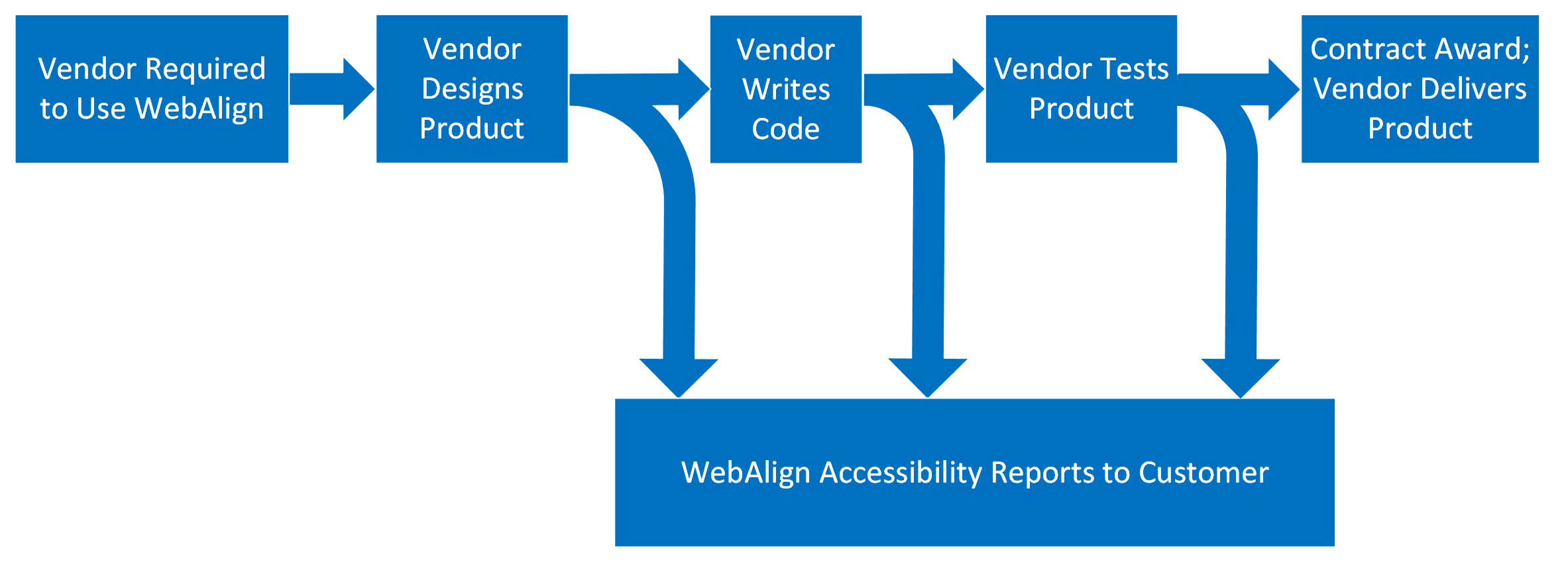 Process flow demonstrating how WebAlign makes achieving accessibility quicker. The vendor is required to use WebAlign. Vendor Designs product using WebAlign. Once design has addressed the core concepts in WebAlign, the Vendor can write the code using WebAlign. Once code has been written using the core concepts in WebAlign, the Vendor then test the product using WebAlign. Because of WebAlign, product incorporates accessibility quicker, vendor is awarded contract and delivers an accessible product. Throughout the whole process following WebAlign allows vendor to provide progress reports to customer during development lifecycle.