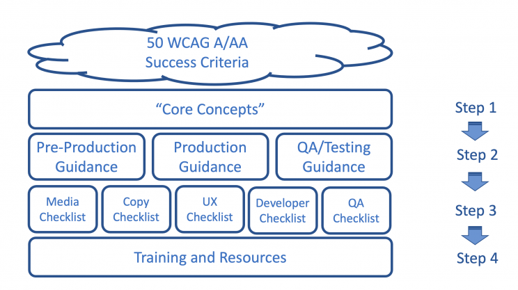 process diagram explained in accompanying text