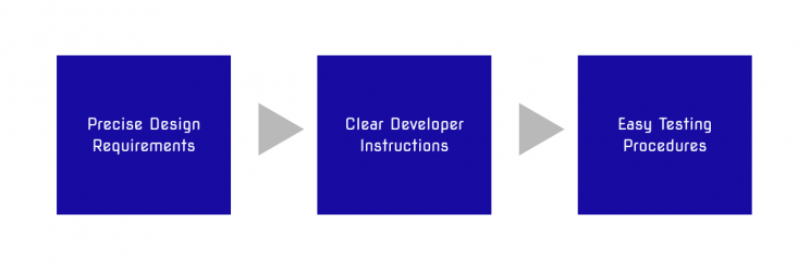 3 stage process: precise design requirements, clear developer instructions, and easy testing procedures